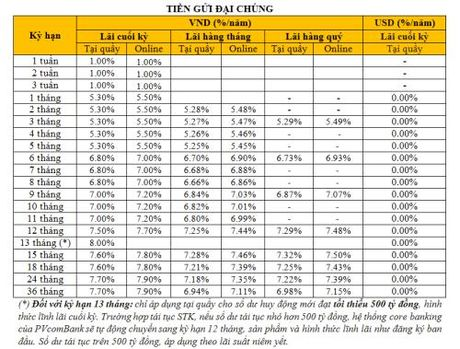 PVcomBank tang them 0,2% lai suat khi gui tiet kiem online - Anh 2