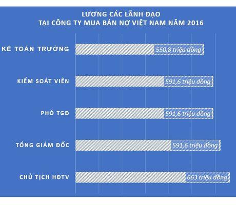 Lo muc luong cua lanh dao, nhan vien cong ty mua ban no Viet Nam - Anh 1