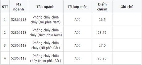 Diem xet tuyen Dai hoc Phong chay chua chay he dan su - Anh 2