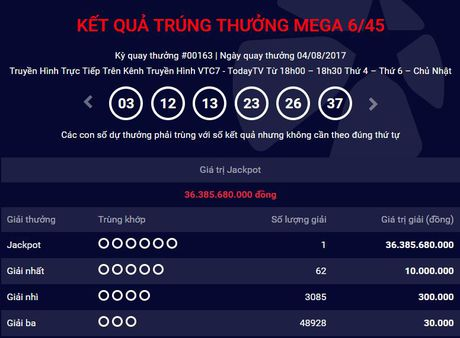 Mot khach hang tai Binh Duong trung Vietlott hon 36 ty dong - Anh 1