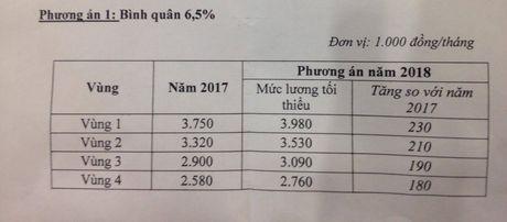 Chot tang luong nam 2018 muc 6,5%: Hai ben khong hai long - Anh 2