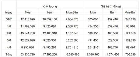PTKT tuan (7/8 – 11/8): Huong den vung khang cu moi 790 diem - Anh 1