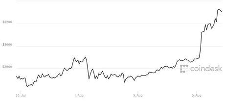 Bitcoin vuot moc 3.300 USD, len muc cao nhat lich su - Anh 1