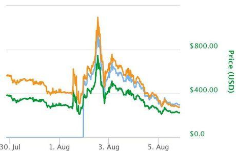 Bitcoin vuot moc 3.300 USD, len muc cao nhat lich su - Anh 2