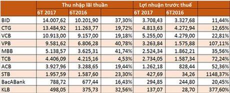 Mo room tin dung len 20%, loi nhuan 7 ngan hang niem yet co the tang truong 32,16% - Anh 1