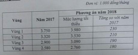Nam 2018 se tang luong 230.000 dong - Anh 2