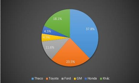 Doanh so giam 37%, Toyota 'o the kho' trong cuoc dua thi phan voi Truong Hai - Anh 3