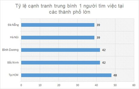 Lao dong TP.HCM kho tim viec nhat ca nuoc, ty le '1 choi 48' - Anh 1