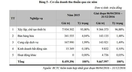 Tong thau EPC hang dau Viet Nam, LILAMA len UPCoM gia 15.000 dong/CP - Anh 1