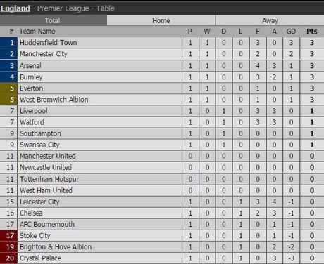 BXH Premier League 2017/2018: Huddersfield dan dau, Chelsea hang 16 - Anh 13