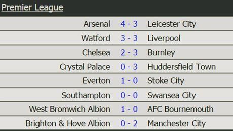 BXH Premier League 2017/2018: Huddersfield dan dau, Chelsea hang 16 - Anh 1