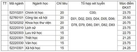 Dai hoc Khoa hoc Xa hoi va Nhan van tuyen bo sung 150 chi tieu - Anh 1