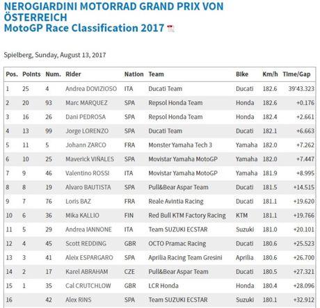 Red Bull Ring GP 2017 – Vinh quang cho Ducati - Anh 5