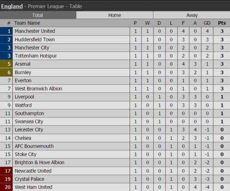 BXH Premier League truoc vong 2: MU 'nhuom do', Chelsea 'lac loi' - Anh 13