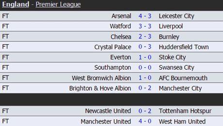 BXH Premier League truoc vong 2: MU 'nhuom do', Chelsea 'lac loi' - Anh 1