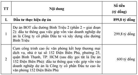 DHDCD bat thuong CII: Thuan theo co dong, gia phat hanh ha xuong 10.000 dong/cp - Anh 2