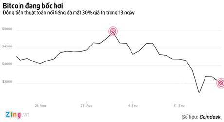 Khong co Trung Quoc, Bitcoin lieu co the ve muc gia 5.000 USD? - Anh 2