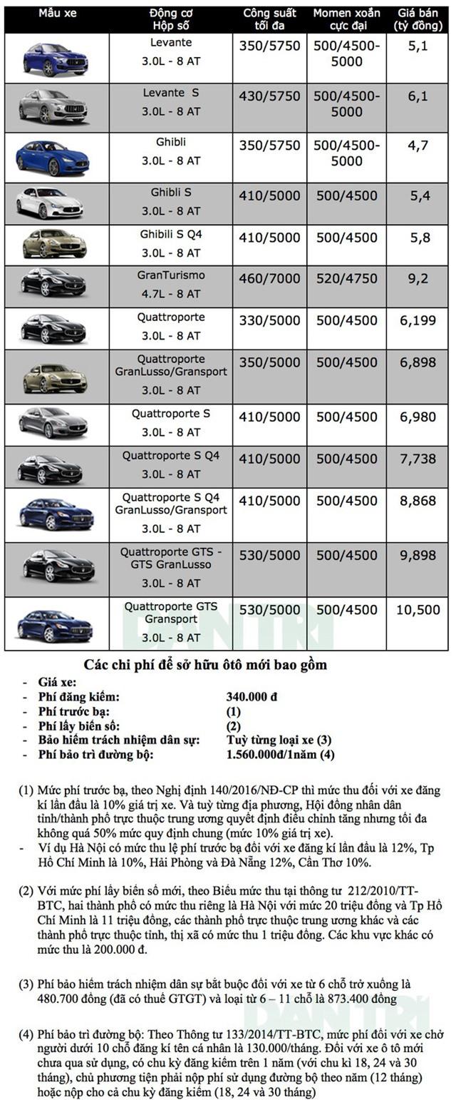 Bảng giá xe Maserati tại Việt Nam tháng 9/2018 Ảnh 1