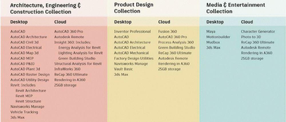 Nhóm ngành Thiết kế sản phẩm - một gói phần mềm chủ yếu gồm các công cụ  thiết kế và kỹ thuật cho thiết kế sản phẩm và nhà máy.