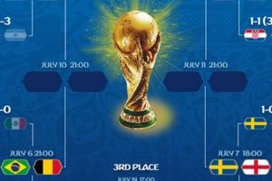 Lịch thi đấu tứ kết, bán kết, chung kết World Cup 2018 theo giờ VN