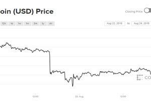 Giá Bitcoin luẩn quẩn mức 6.500 USD
