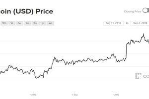 Thị trường tiền ảo liệu có thể giữ 'làn sóng xanh' cho tuần tới?