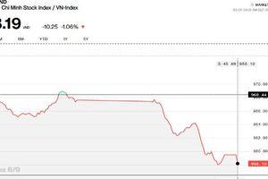 Lặp lại kịch bản 'đạp trụ', VN-Index tiếp tục mất hơn 10 điểm