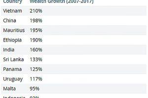 Tâm lí 'thấy người giàu lên là ghét' ngăn trở sự phát triển