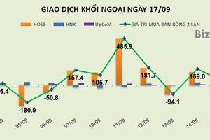 Phiên 17/9: Tập trung vào VNM, khối ngoại tiếp tục mua ròng 48 tỷ đồng