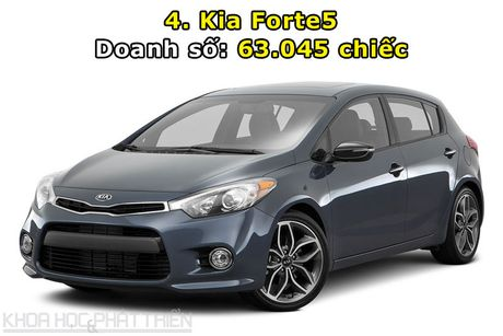 Top 10 xe hatchback va wagon ban chay nhat the gioi - Anh 4