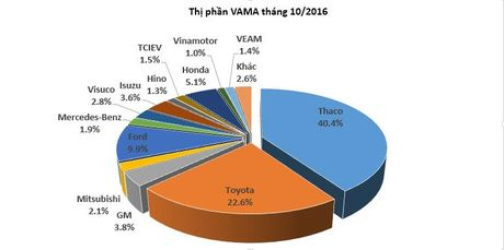 Doanh so Thaco giam 2%, Toyota tang 8% trong thang 10/2016 - Anh 1