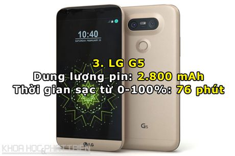 Top 10 smartphone cao cap sac pin nhanh nhat the gioi - Anh 3